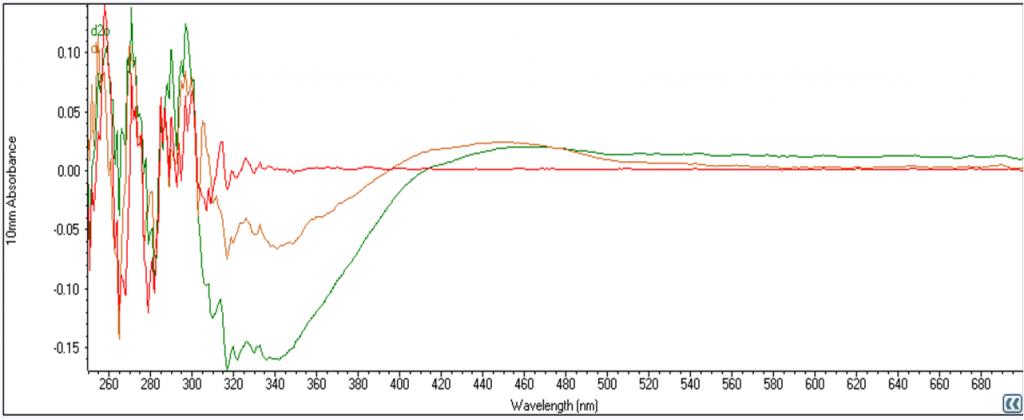 red - blank sample (normal YPD) orange  - aggregated DI YPD green - aggregated D2O YPD