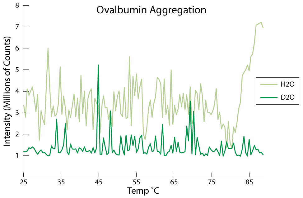 plot of ovalbumin aggregation